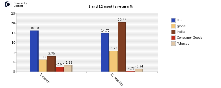 ITC stock and market return