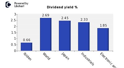 Dividend yield of Ibiden