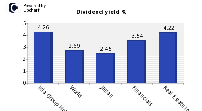 Dividend yield of Iida Group Holdings