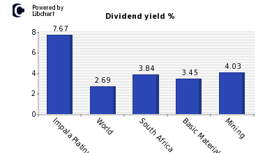 Dividend yield of Impala Platinum Hlds
