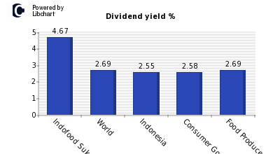 Dividend yield of Indofood Sukses Makm
