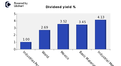 Dividend yield of Industrias Penoles