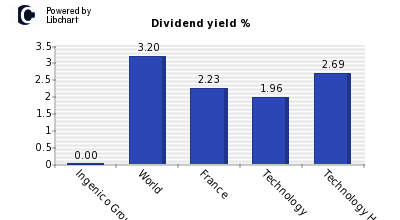 Dividend yield of Ingenico Group