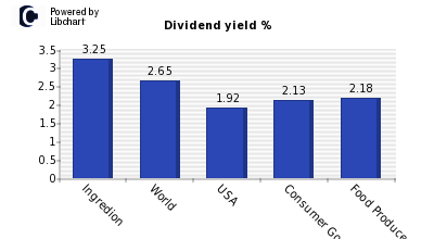 Dividend yield of Ingredion