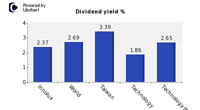 Dividend yield of Innolux