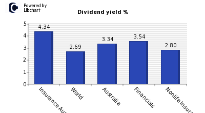 Dividend yield of Insurance Aust Grp