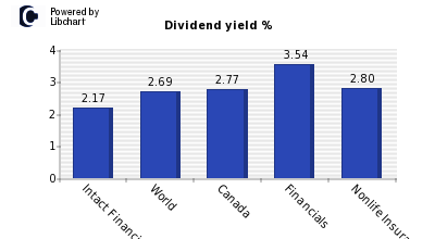 Dividend yield of Intact Financial