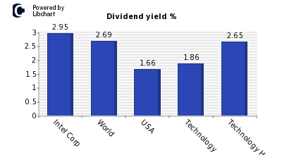 Dividend yield of Intel Corp