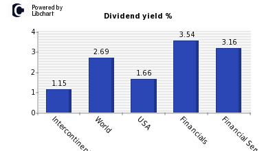 Dividend yield of Intercontinental Exc