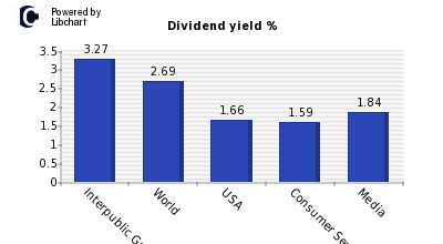 Dividend yield of Interpublic Group Co