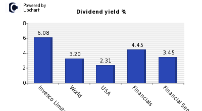 Dividend yield of Invesco Limited