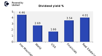 Dividend yield of Iron Mountain
