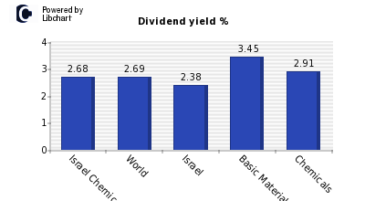 Dividend yield of Israel Chemicals