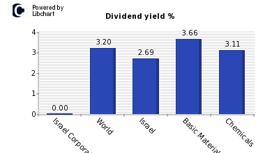 Dividend yield of Israel Corporation
