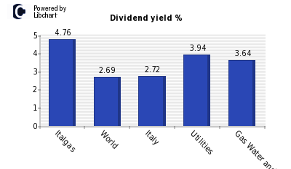 Italgas Dividend Yield