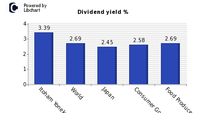 Dividend yield of Itoham Yonekyu Holdings