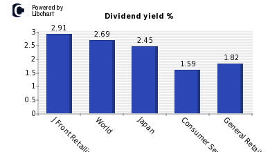 Dividend yield of J Front Retailing