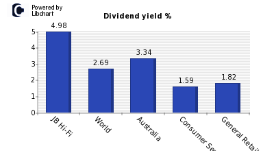 Dividend yield of JB Hi-Fi