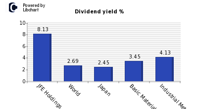 Dividend yield of JFE Holdings