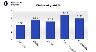 Dividend yield of JSR Corp