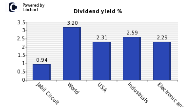 Dividend yield of Jabil Circuit