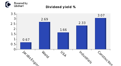 Dividend yield of Jacobs Engineering G