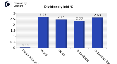 Dividend yield of Japan Airport Termin