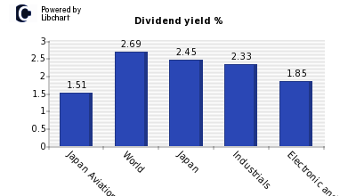Dividend yield of Japan Aviation Elect