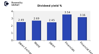 Dividend yield of Japan Exchange Group