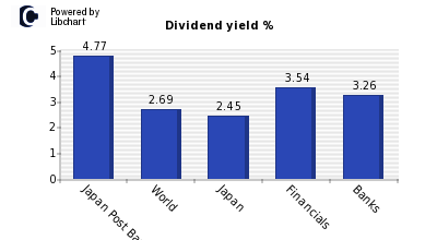 Dividend yield of Japan Post Bank