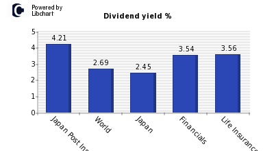 Dividend yield of Japan Post Insurance