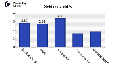 Dividend yield of Jardine Cyc & Carg