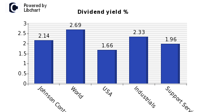 Dividend yield of Johnson Controls International