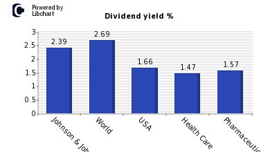 Dividend yield of Johnson & Johnson