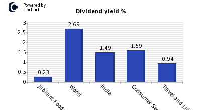 Dividend yield of Jubilant Foodworks
