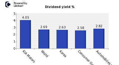 Dividend yield of KIA Motors