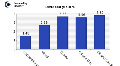 Dividend yield of KOC Holdings A.S