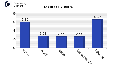 Dividend yield of KT&G