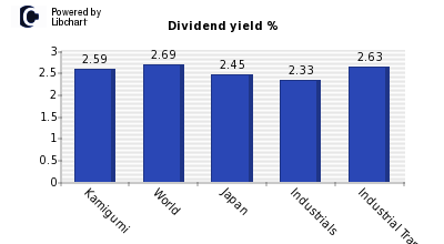 Dividend yield of Kamigumi