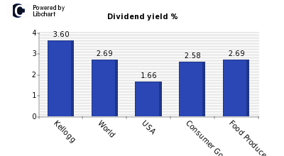 Dividend yield of Kellogg