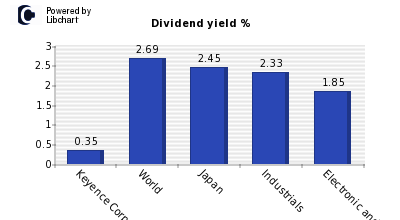 Dividend yield of Keyence Corp
