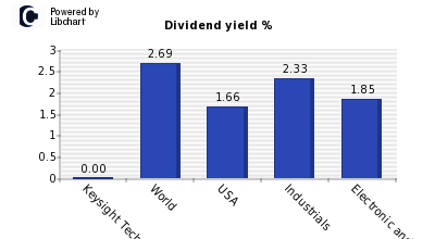 Dividend yield of Keysight Technologie