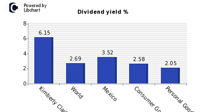 Dividend yield of Kimberly Clark Mex A