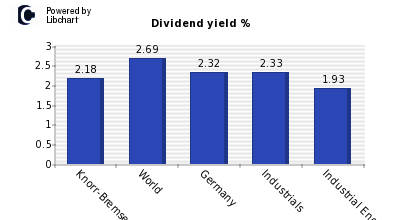 Dividend yield of Knorr-Bremse
