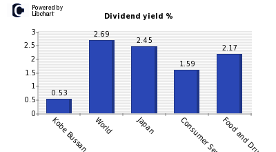 Dividend yield of Kobe Bussan
