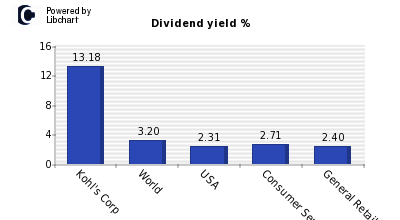 Dividend yield of Kohl's Corp