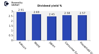 Dividend yield of Kokuyo