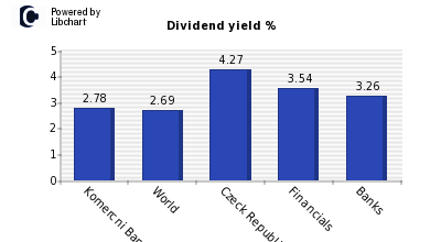 Dividend yield of Komercni Banka