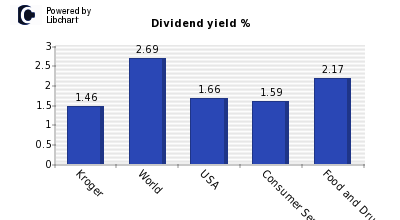 Dividend yield of Kroger