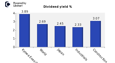 Dividend yield of Kyowa Exeo Corp